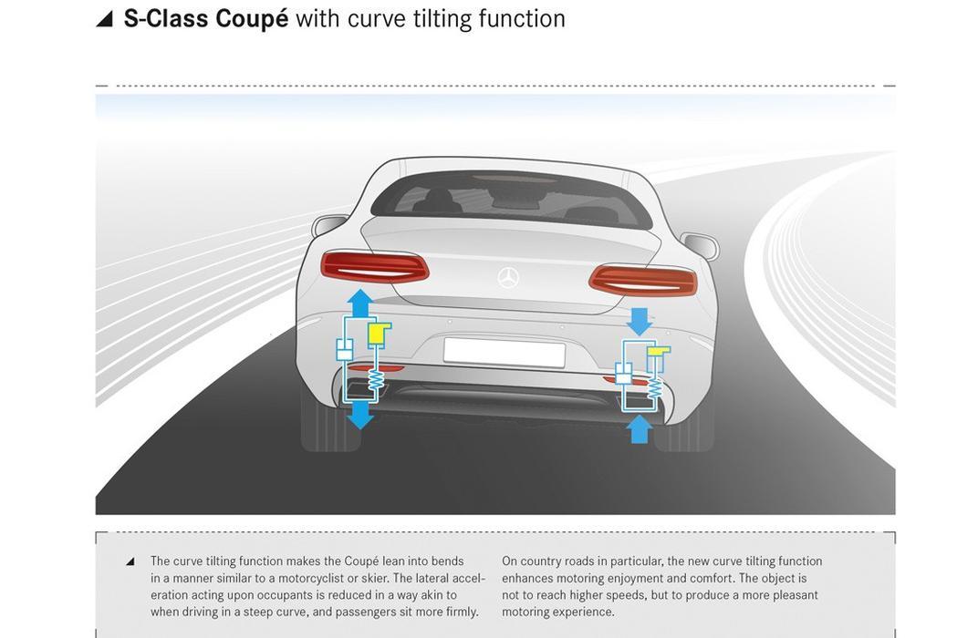 Mercedes-Benz aperfeiçoa o Active Body Control com nova função Ge5373761424762851719